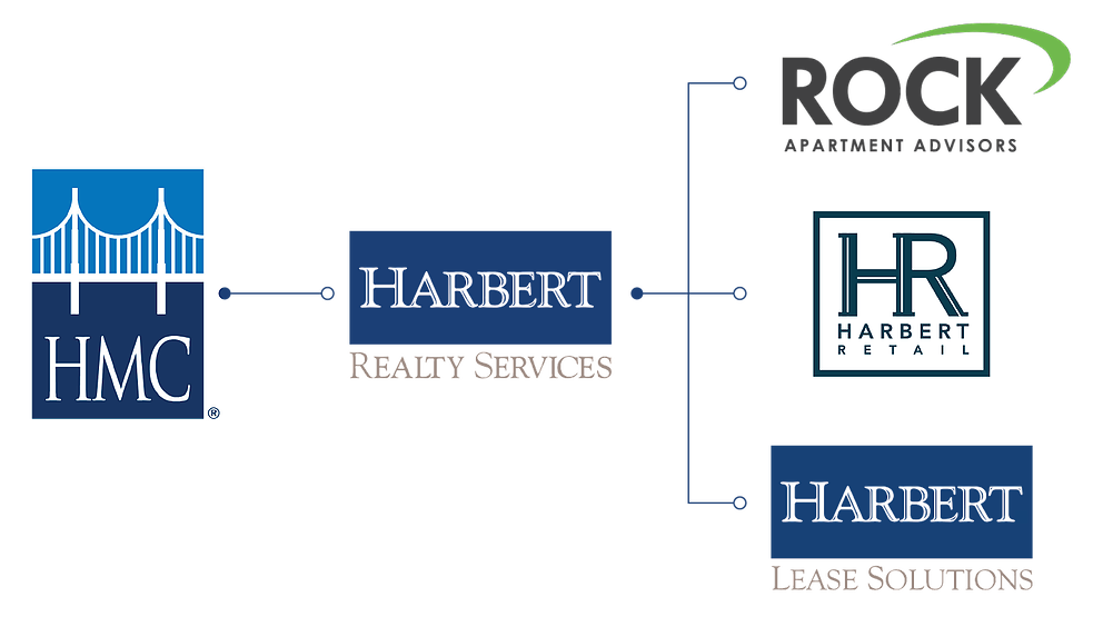 Branches of Harbert Management Corporation