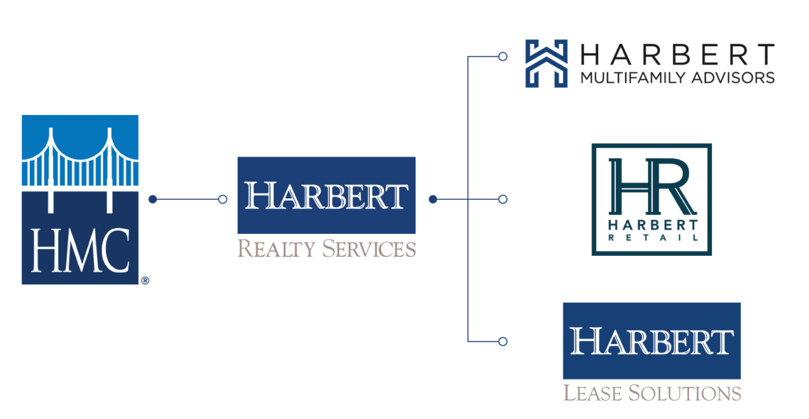 About Us | Harbert Realty Services